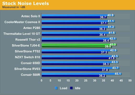 Stock Noise Levels