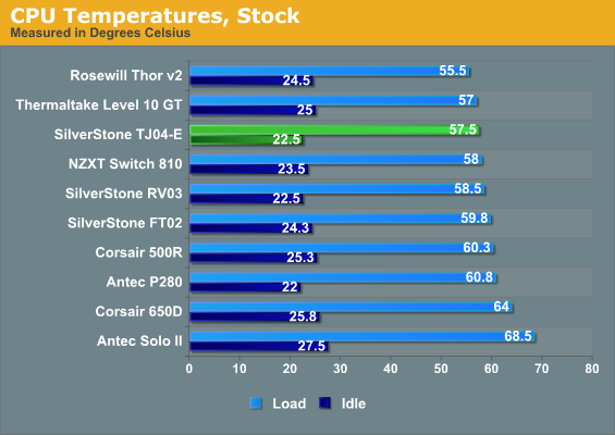 CPU Temperatures, Stock