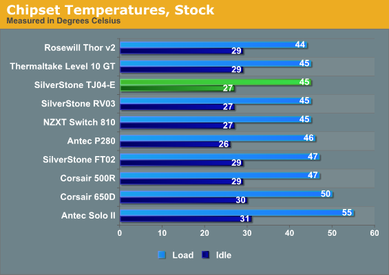 Chipset Temperatures, Stock