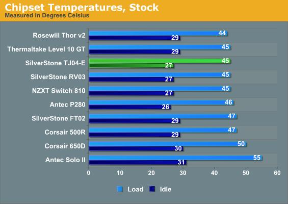 Chipset Temperatures, Stock