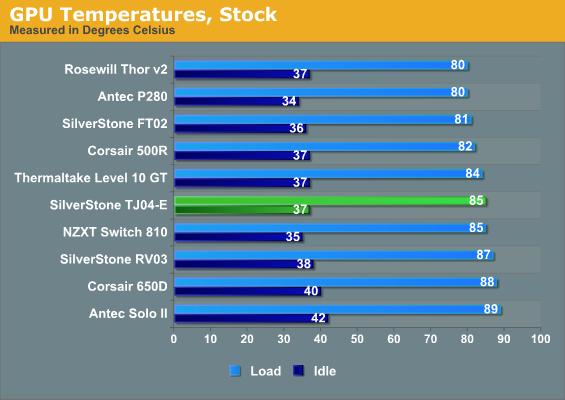 GPU Temperatures, Stock