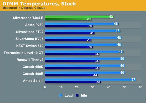 DIMM Temperatures, Stock
