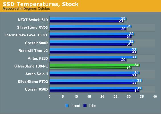 SSD Temperatures, Stock