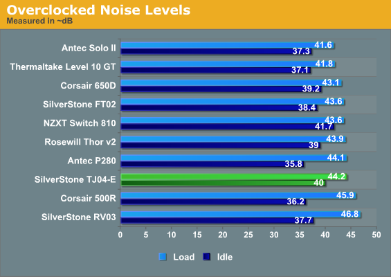 Overclocked Noise Levels