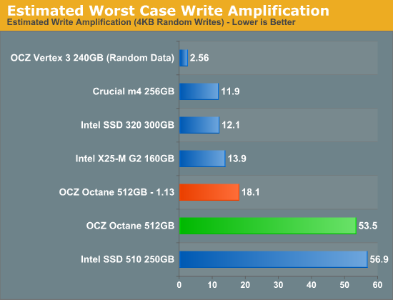 Estimated Worst Case Write Amplification