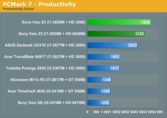 PCMark 7—Productivity