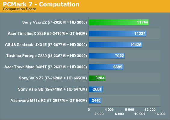 PCMark 7—Computation