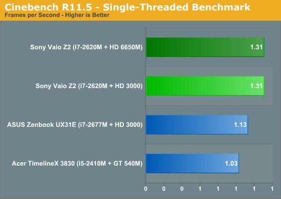Cinebench R11.5—Single-Threaded Benchmark