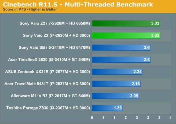 Cinebench R11.5—Multi-Threaded Benchmark