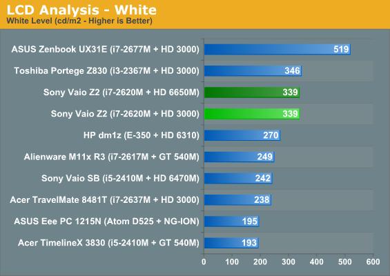 LCD Analysis—White