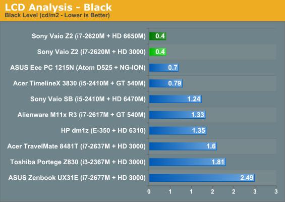 LCD Analysis—Black
