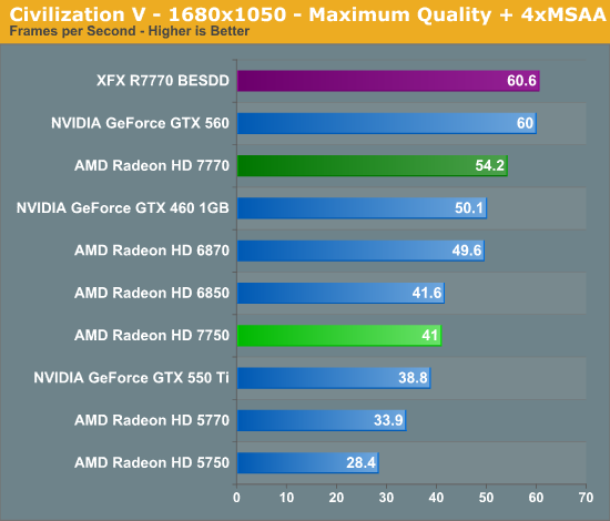 Amd Hd 7770 Drivers