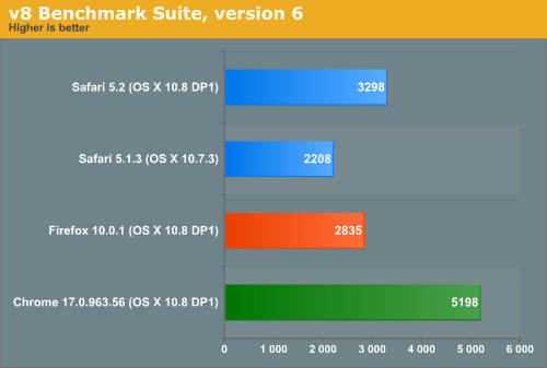 v8 Benchmark Suite, version 6