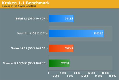 Kraken 1.1 Benchmark