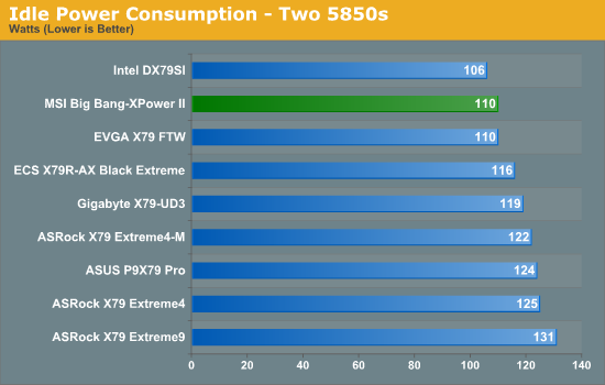 Idle Power Consumption - Two 5850s