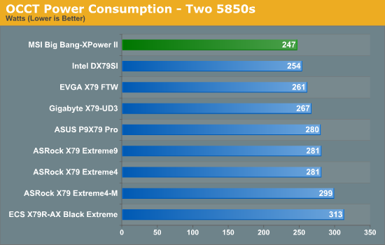 OCCT Power Consumption - Two 5850s