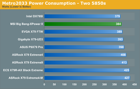 Metro2033 Power Consumption - Two 5850s