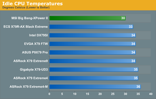 Idle CPU Temperatures