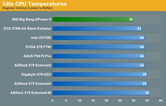 Idle CPU Temperatures