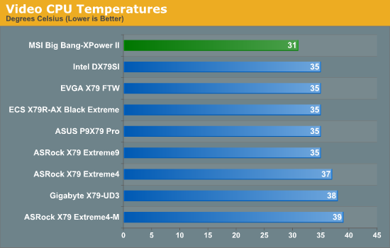Video CPU Temperatures