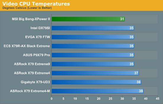 Video CPU Temperatures