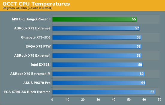 OCCT CPU Temperatures