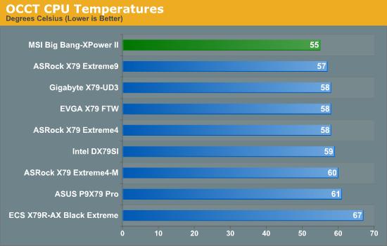 OCCT CPU Temperatures