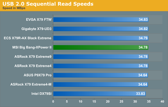 USB 2.0 Sequential Read Speeds