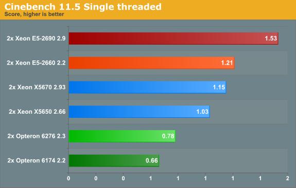 Cinebench 11.5 Single threaded