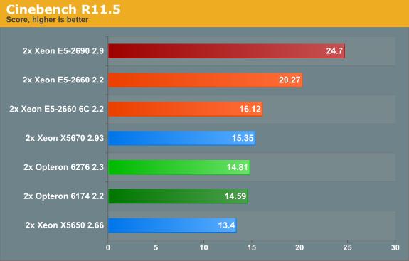 Cinbench R11.5