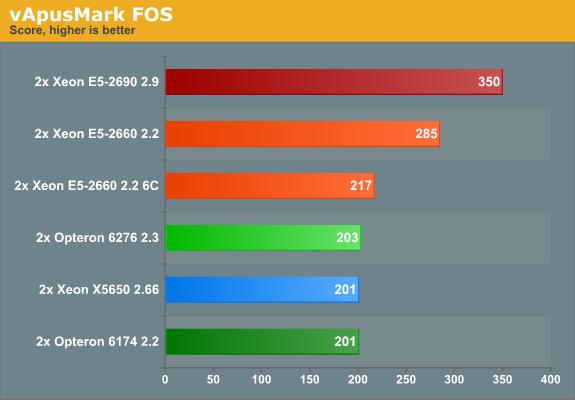 vApusMark FOS