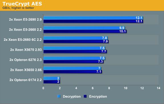 TrueCrypt AES
