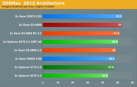 3DSMax  2012 Architecture