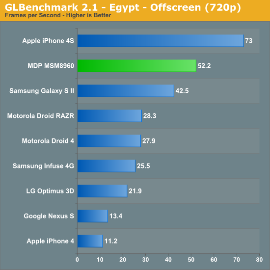 GLBenchmark 2.1 - Egypt - Offscreen (720p)