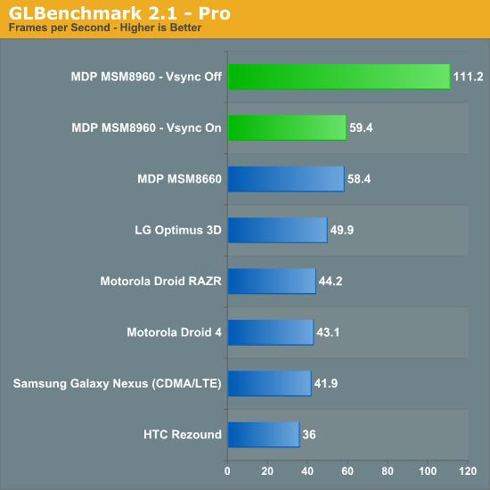 GLBenchmark 2.1 - Pro