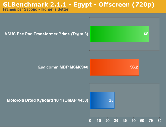 GLBenchmark 2.1.1 - Egypt - Offscreen (720p)