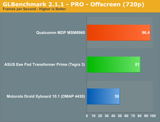 GLBenchmark 2.1.1 - PRO - Offscreen (720p)