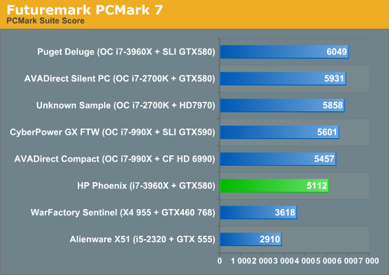 Futuremark PCMark 7
