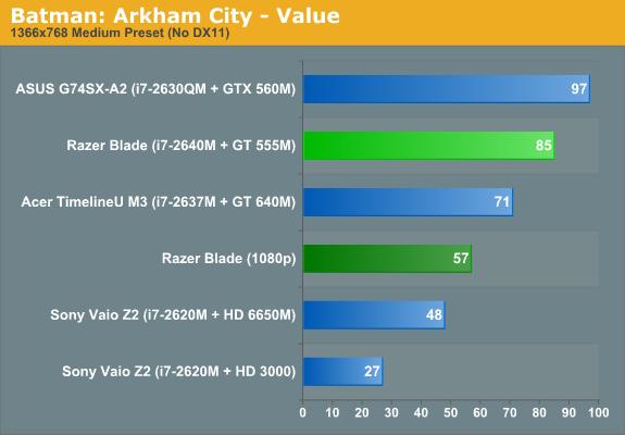 Batman: Arkham City—Value
