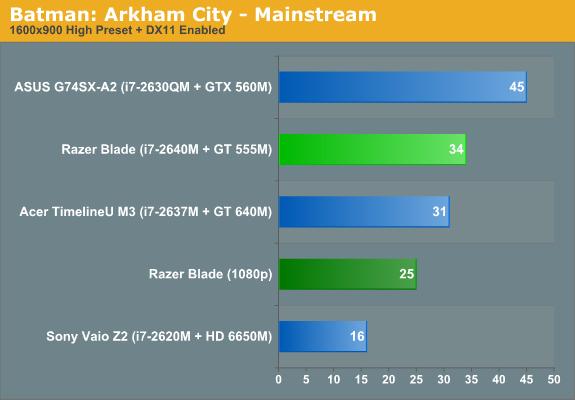 Batman: Arkham City—Mainstream