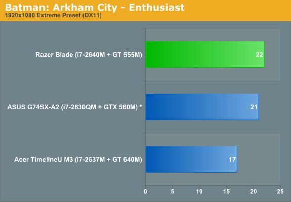 Batman: Arkham City—Enthusiast