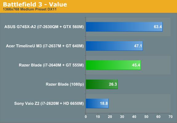 Battlefield 3—Value