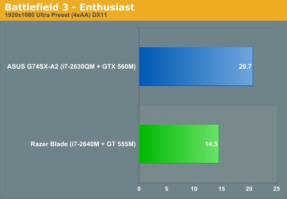 Battlefield 3—Enthusiast