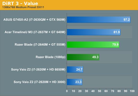 DiRT 3—Value