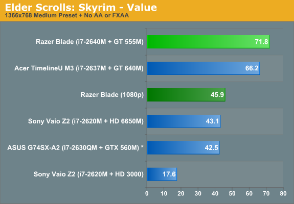Elder Scrolls: Skyrim—Value