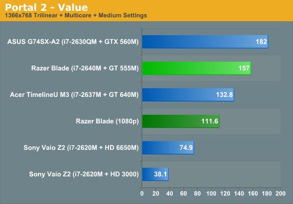 Portal 2—Value
