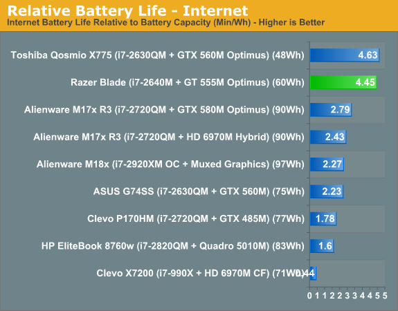 Relative Battery Life—Internet