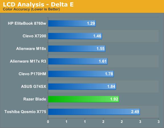 LCD Analysis—Delta E