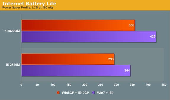 Internet Battery Life
