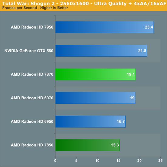 Total War Shogun 2 Amd Radeon Hd 7870 Ghz Edition Radeon Hd 7850 Review Rounding Out Southern Islands